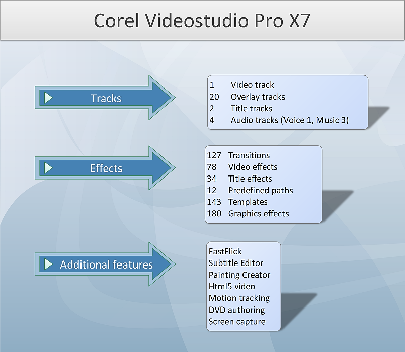 Review of Corel VideoStudio Pro X7 | Video at heart